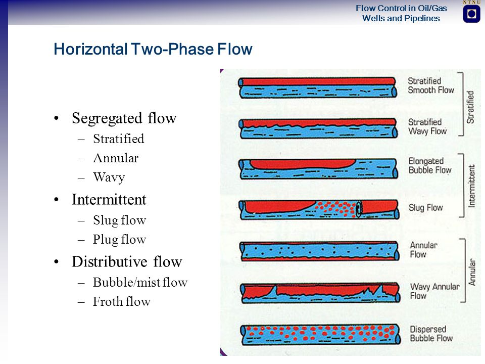 Horizontal Two-Phase Flow