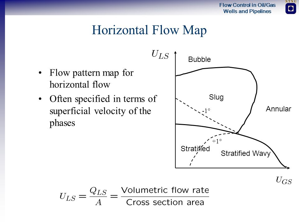 Horizontal Flow Map Flow pattern map for horizontal flow