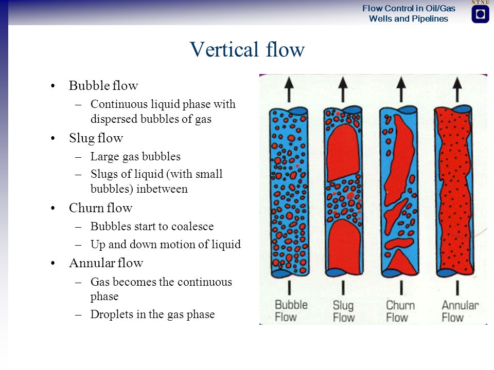 Vertical flow Bubble flow Slug flow Churn flow Annular flow