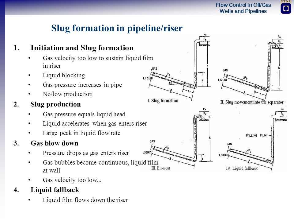 Slug formation in pipeline/riser