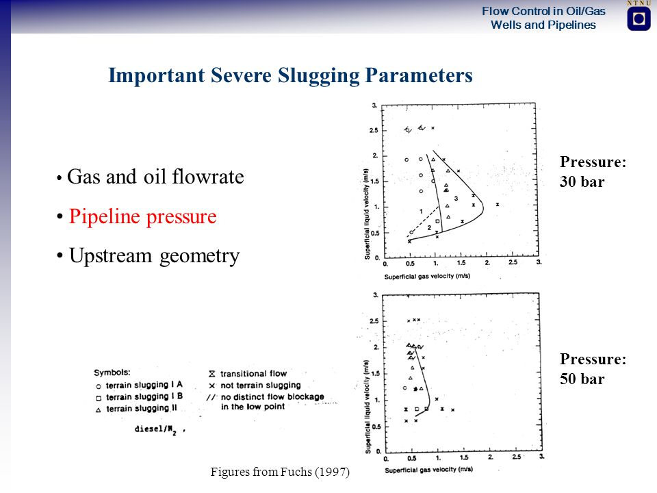 Important Severe Slugging Parameters