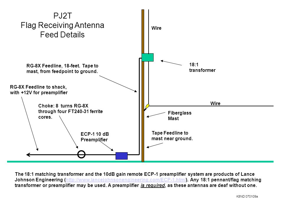 PJ2T Flag Receiving Antenna Feed Details