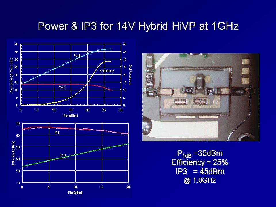Power & IP3 for 14V Hybrid HiVP at 1GHz