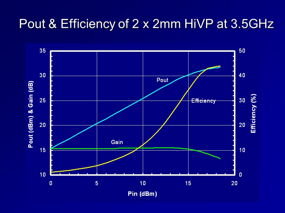 Pout & Efficiency of 2 x 2mm HiVP at 3.5GHz