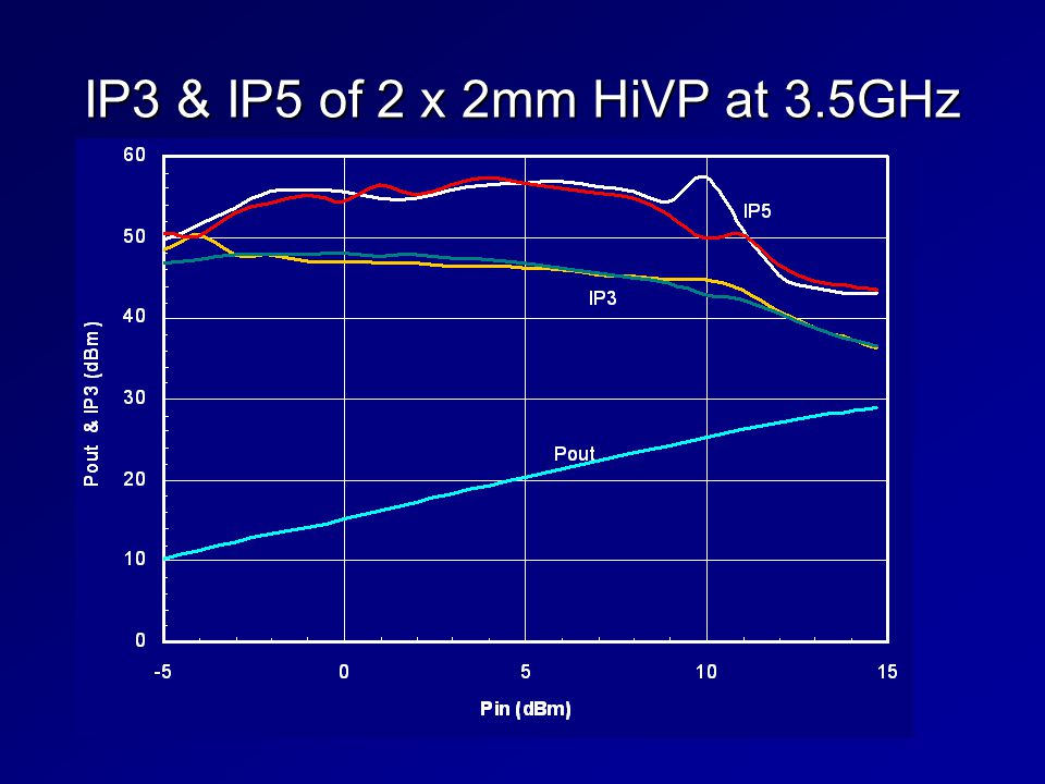IP3 & IP5 of 2 x 2mm HiVP at 3.5GHz