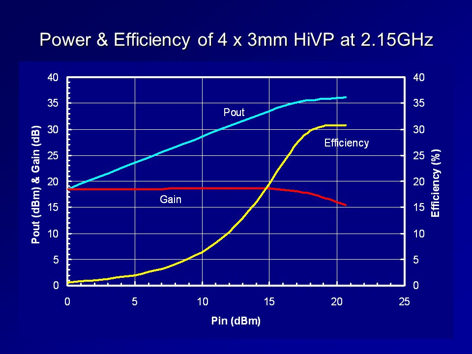 Power & Efficiency of 4 x 3mm HiVP at 2.15GHz