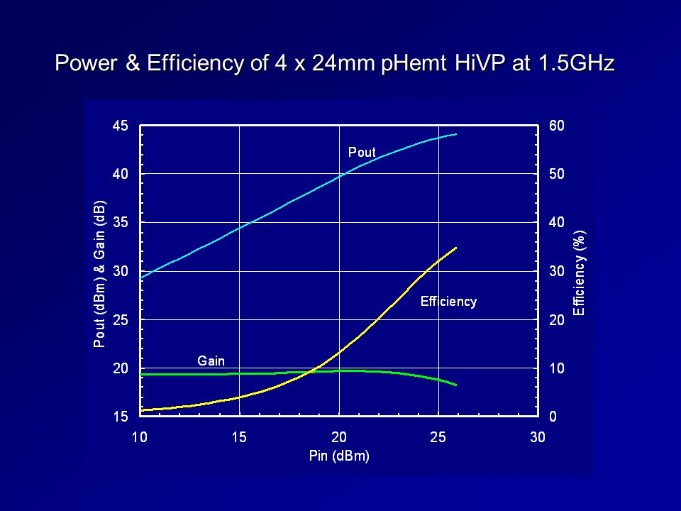 Power & Efficiency of 4 x 24mm pHemt HiVP at 1.5GHz