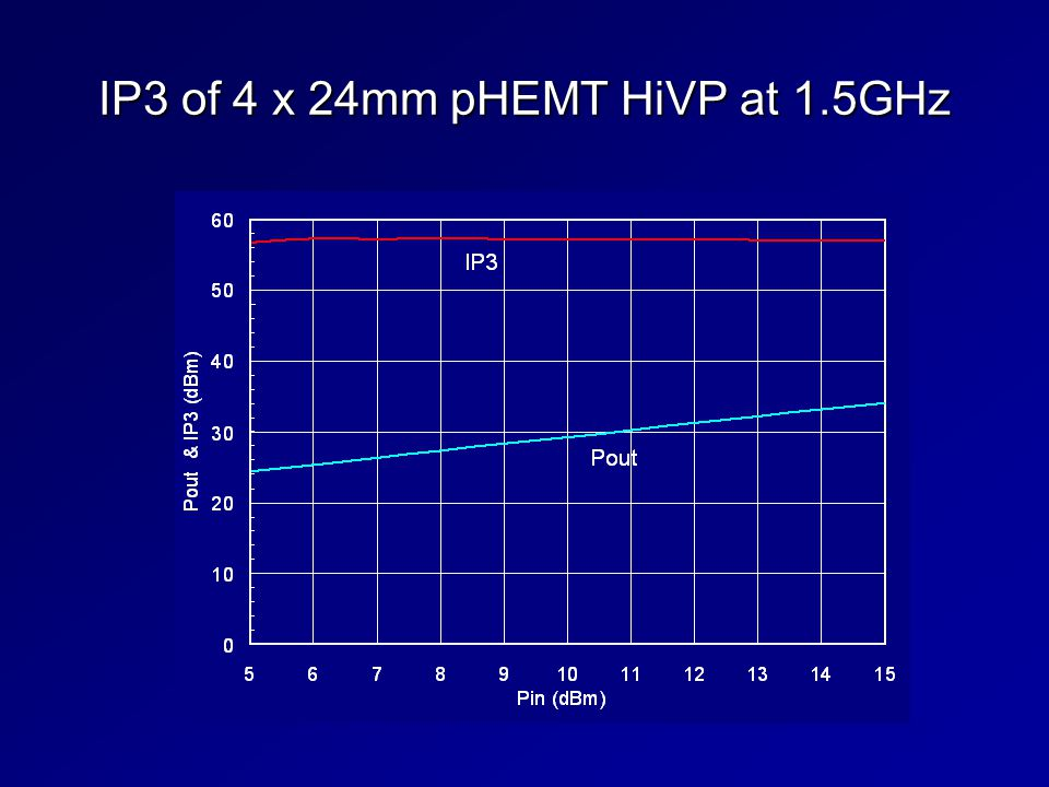 IP3 of 4 x 24mm pHEMT HiVP at 1.5GHz