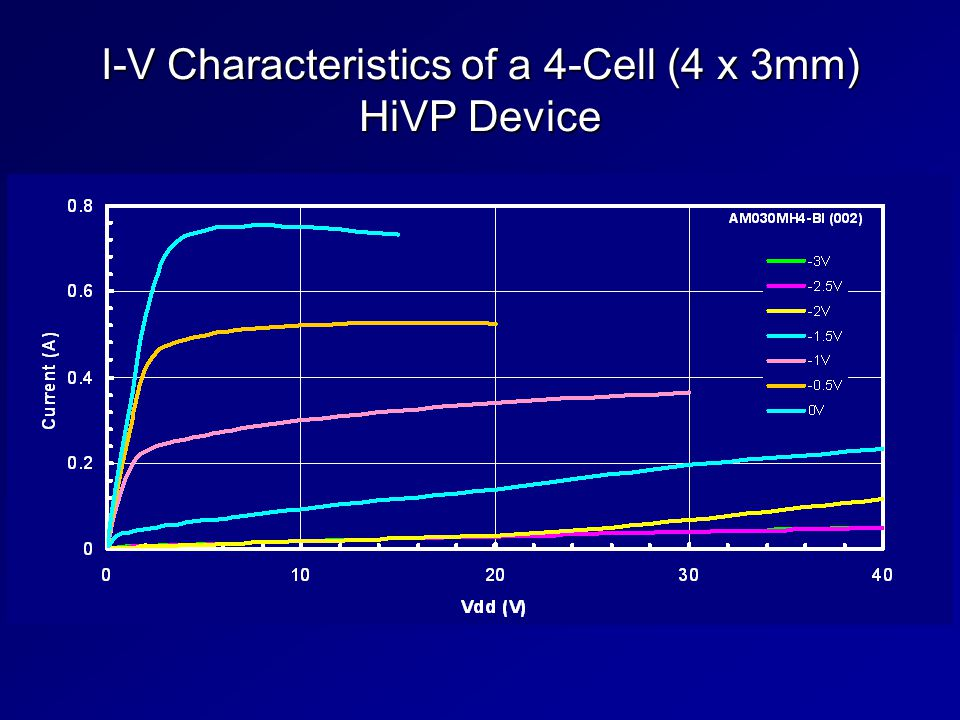 I-V Characteristics of a 4-Cell (4 x 3mm) HiVP Device