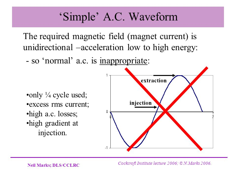 'Simple' A.C. Waveform The required magnetic field (magnet current) is unidirectional –acceleration low to high energy: