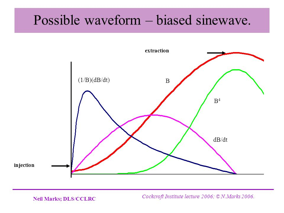 Possible waveform – biased sinewave.