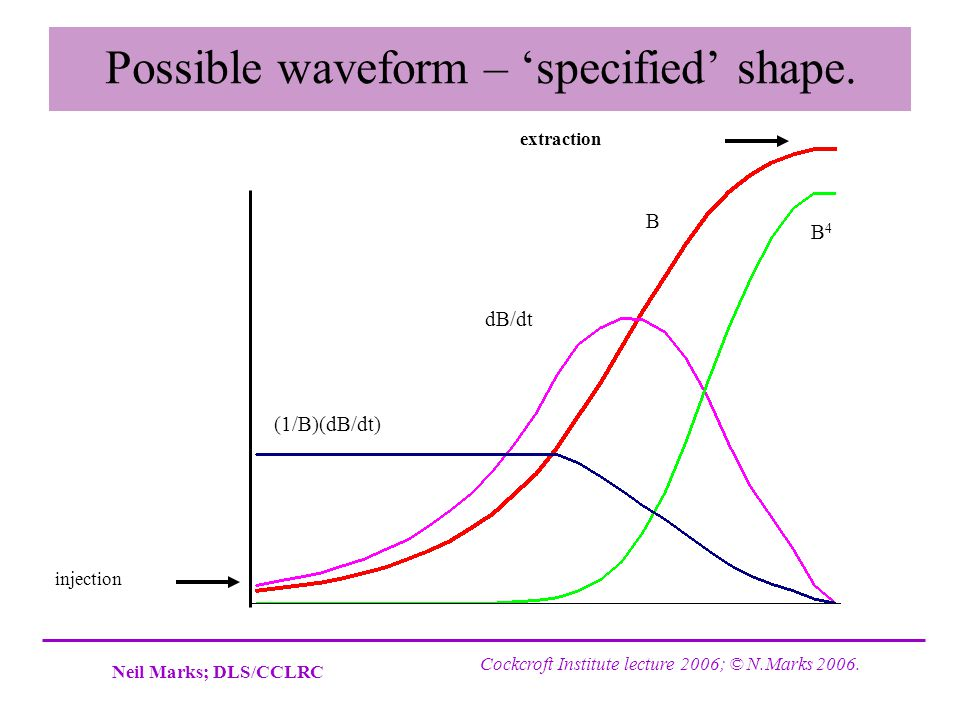 Possible waveform – 'specified' shape.