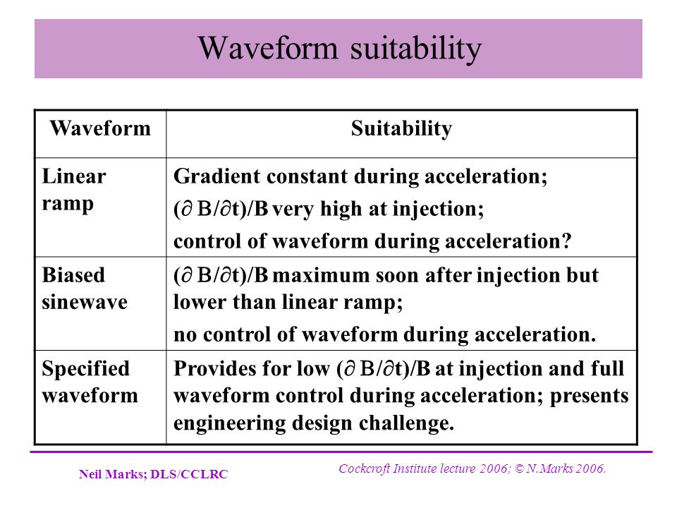 Waveform suitability Waveform Suitability Linear ramp