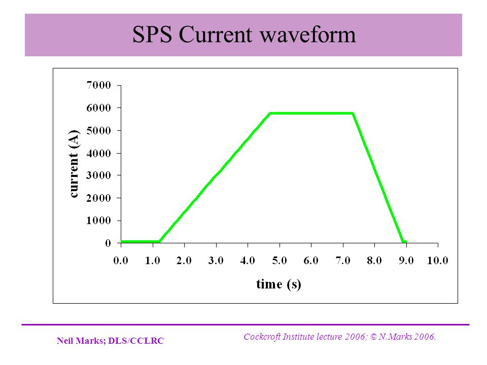 SPS Current waveform