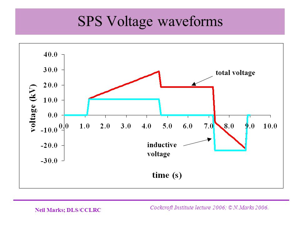 SPS Voltage waveforms total voltage inductive voltage