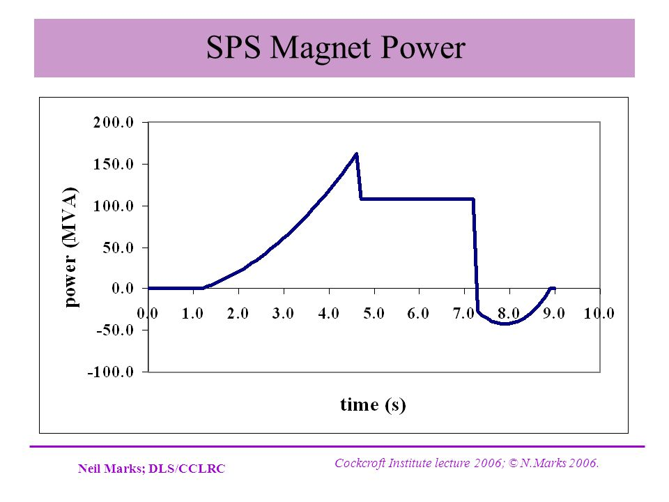 SPS Magnet Power