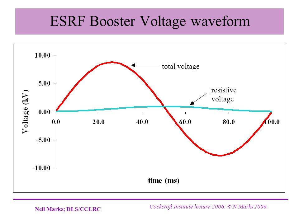 ESRF Booster Voltage waveform