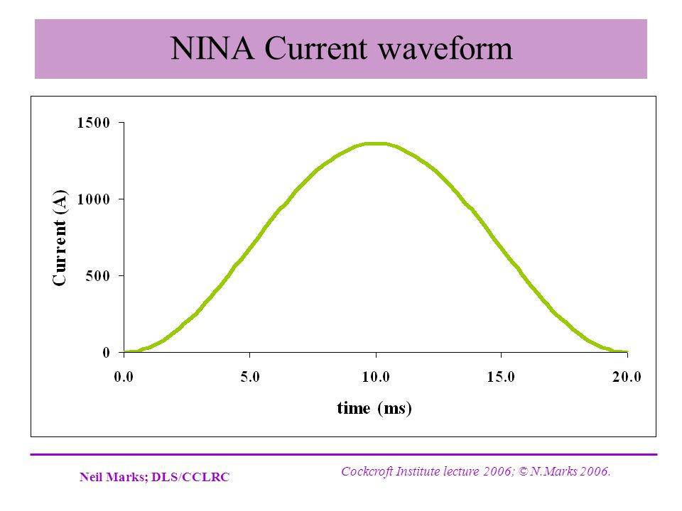 NINA Current waveform