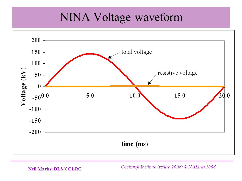 NINA Voltage waveform total voltage resistive voltage