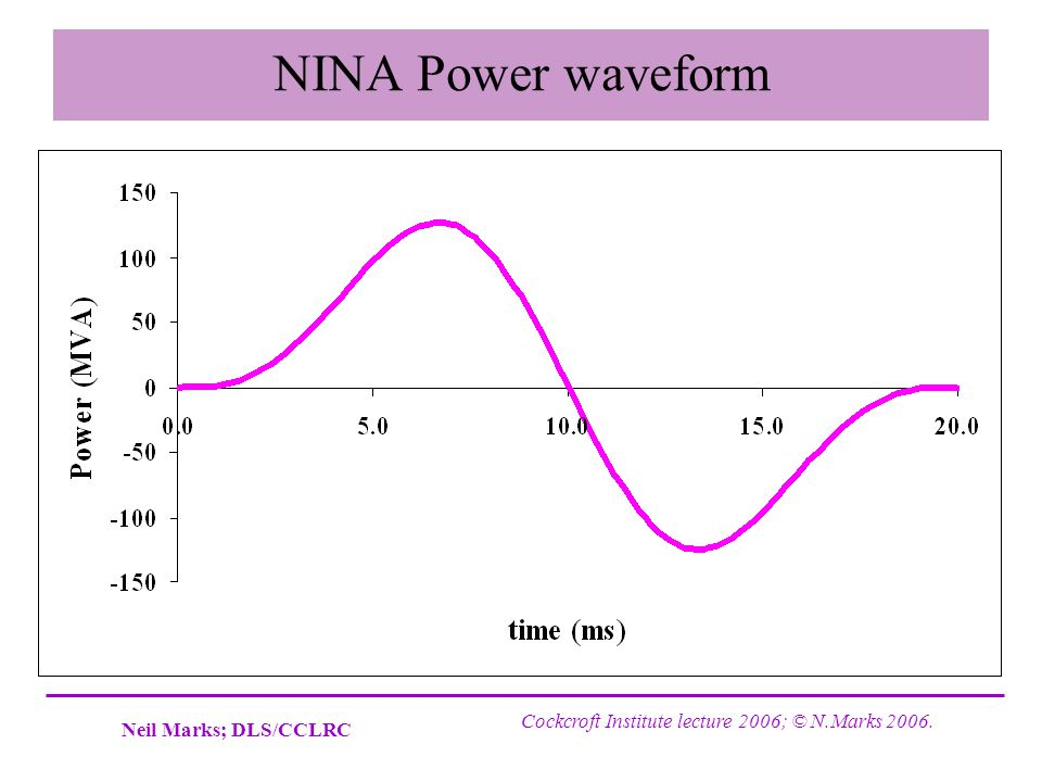 NINA Power waveform