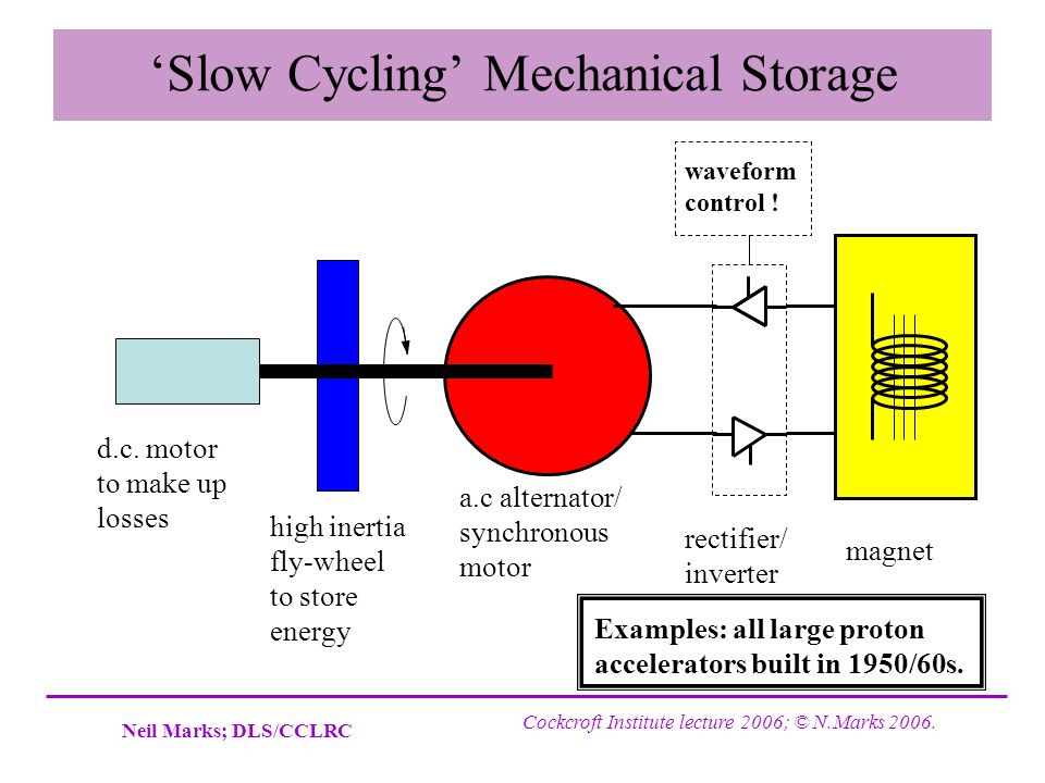 'Slow Cycling' Mechanical Storage