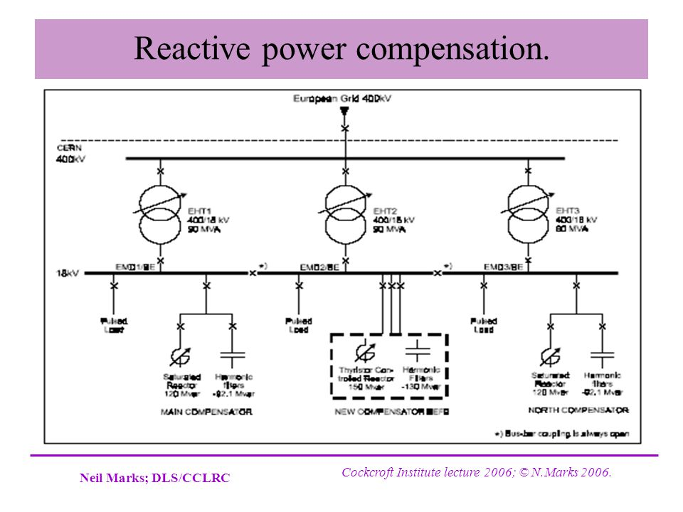 Reactive power compensation.
