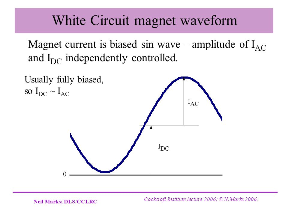 White Circuit magnet waveform