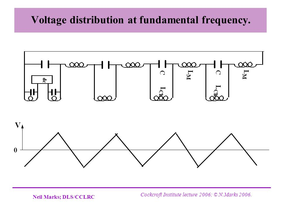 Voltage distribution at fundamental frequency.
