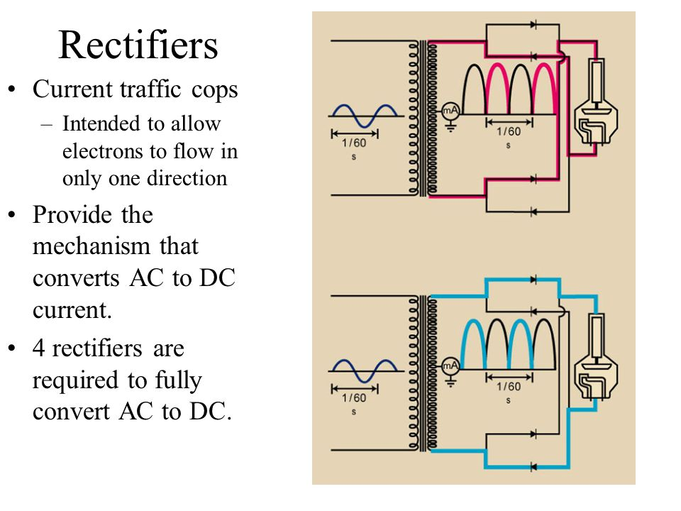 Rectifiers Current traffic cops