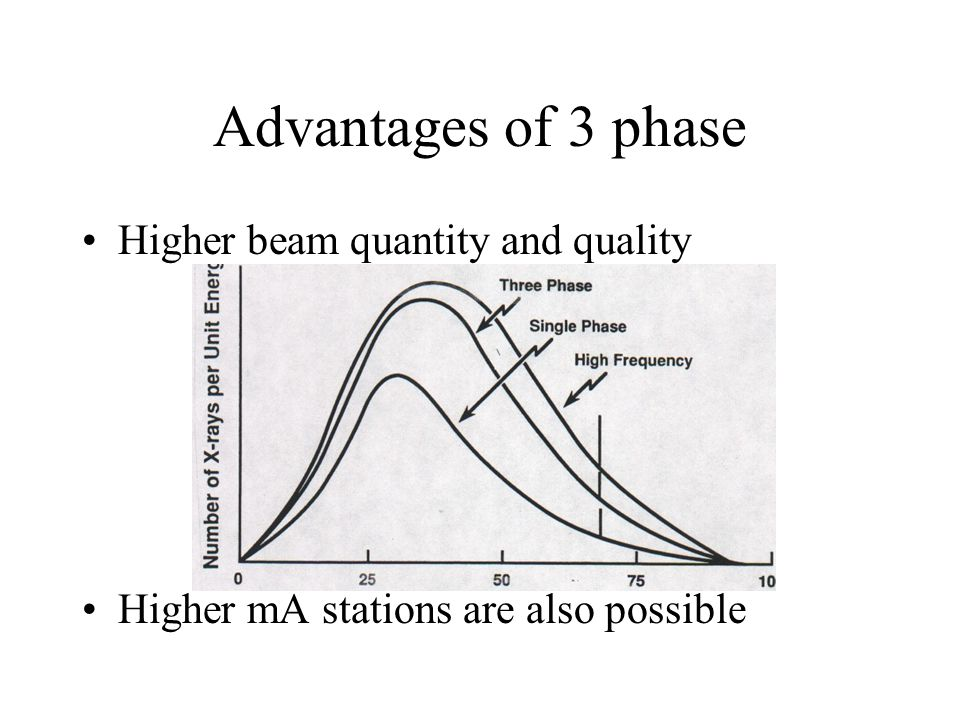 Advantages of 3 phase Higher beam quantity and quality