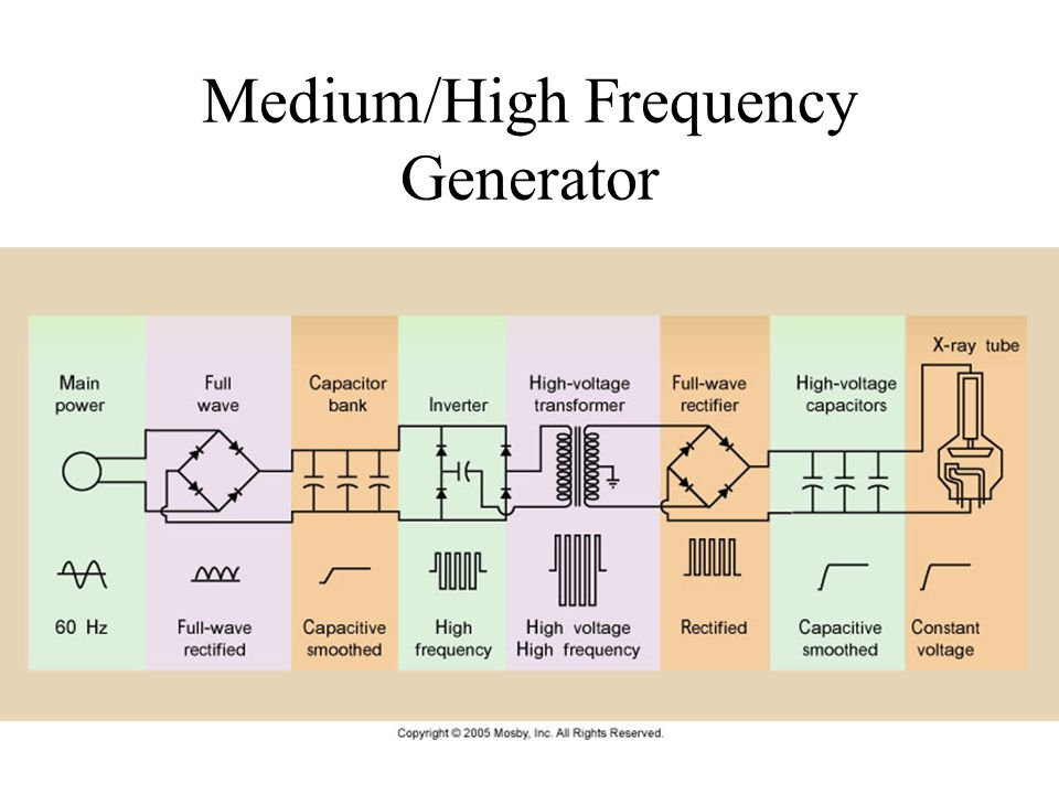 Medium/High Frequency Generator