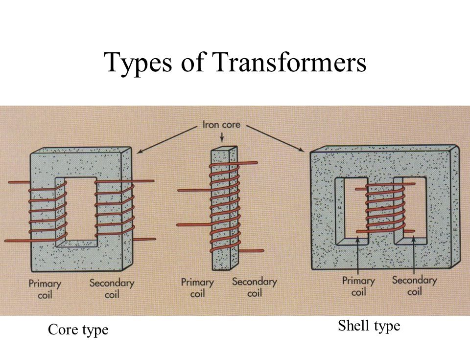 Types of Transformers Shell type Core type