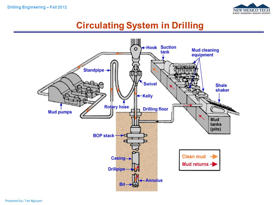 Circulating System in Drilling