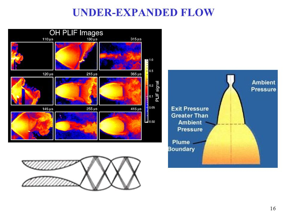 UNDER-EXPANDED FLOW