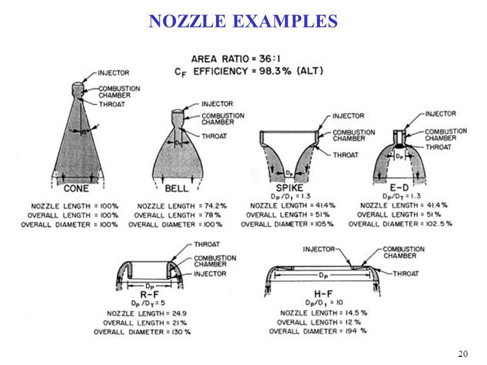 NOZZLE EXAMPLES