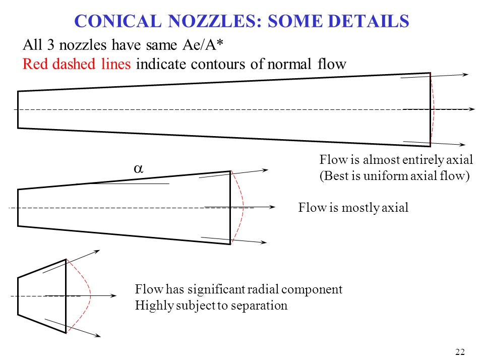 CONICAL NOZZLES: SOME DETAILS