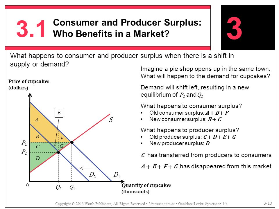 3.1 Consumer and Producer Surplus: Who Benefits in a Market 3