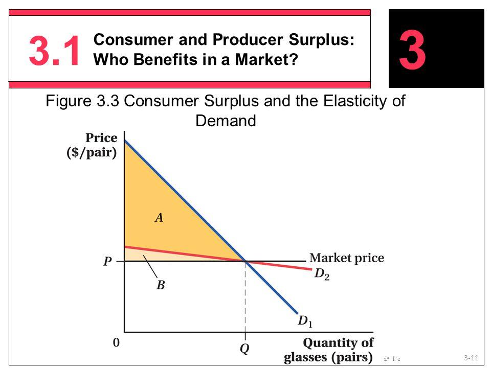 Figure 3.3 Consumer Surplus and the Elasticity of Demand