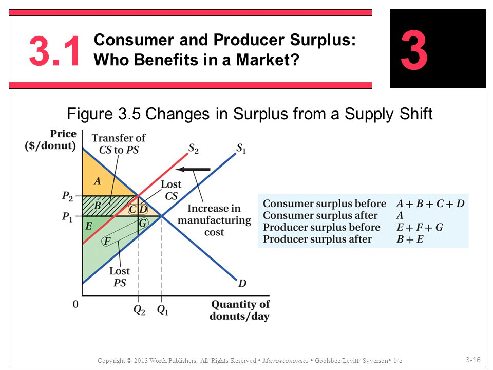 Figure 3.5 Changes in Surplus from a Supply Shift