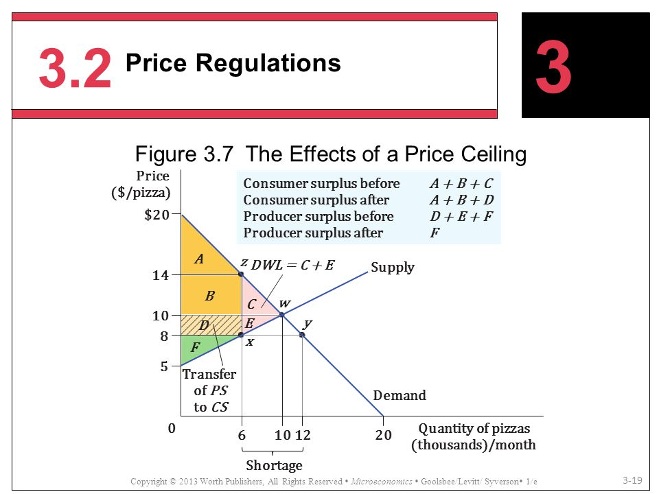 Figure 3.7 The Effects of a Price Ceiling