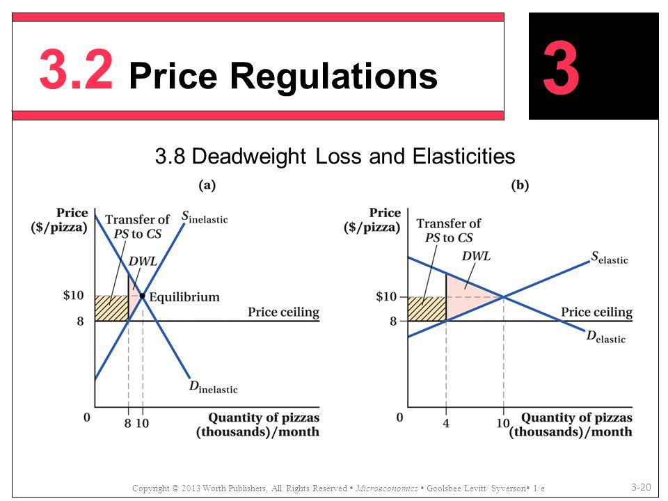 3.8 Deadweight Loss and Elasticities
