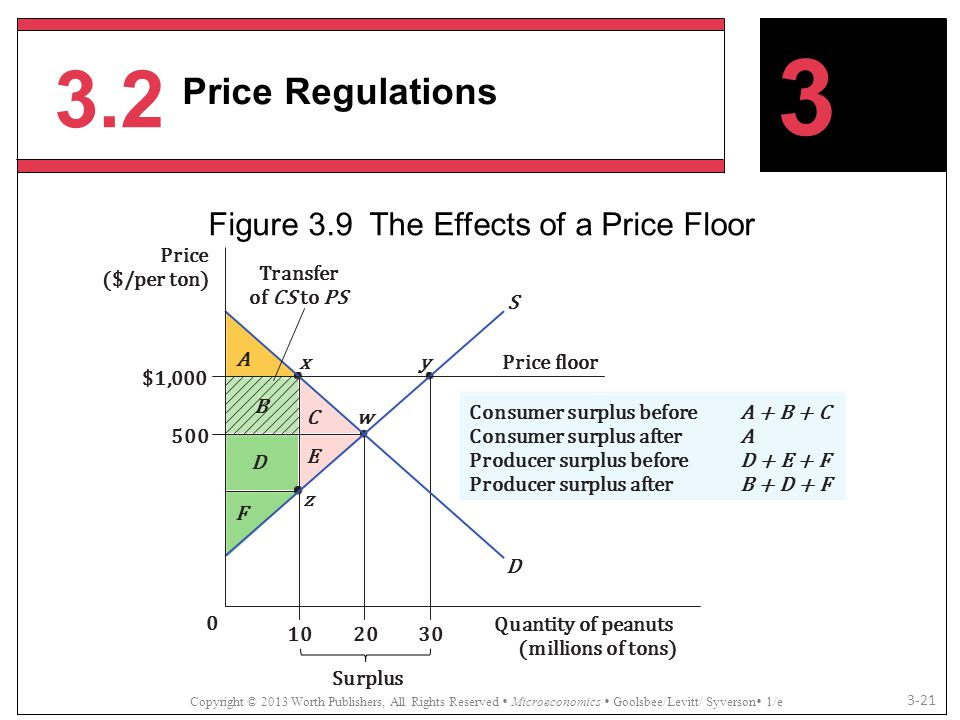 Figure 3.9 The Effects of a Price Floor