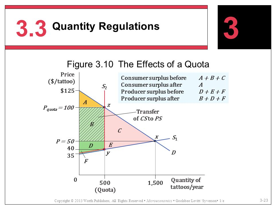 Figure 3.10 The Effects of a Quota