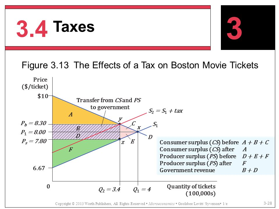 Figure 3.13 The Effects of a Tax on Boston Movie Tickets