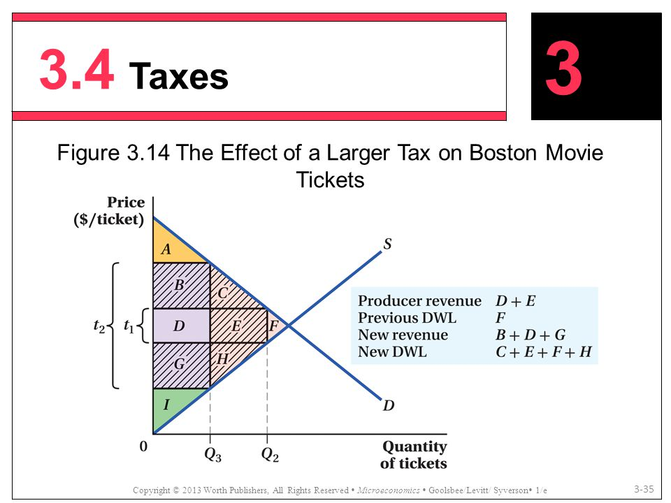 Figure 3.14 The Effect of a Larger Tax on Boston Movie Tickets
