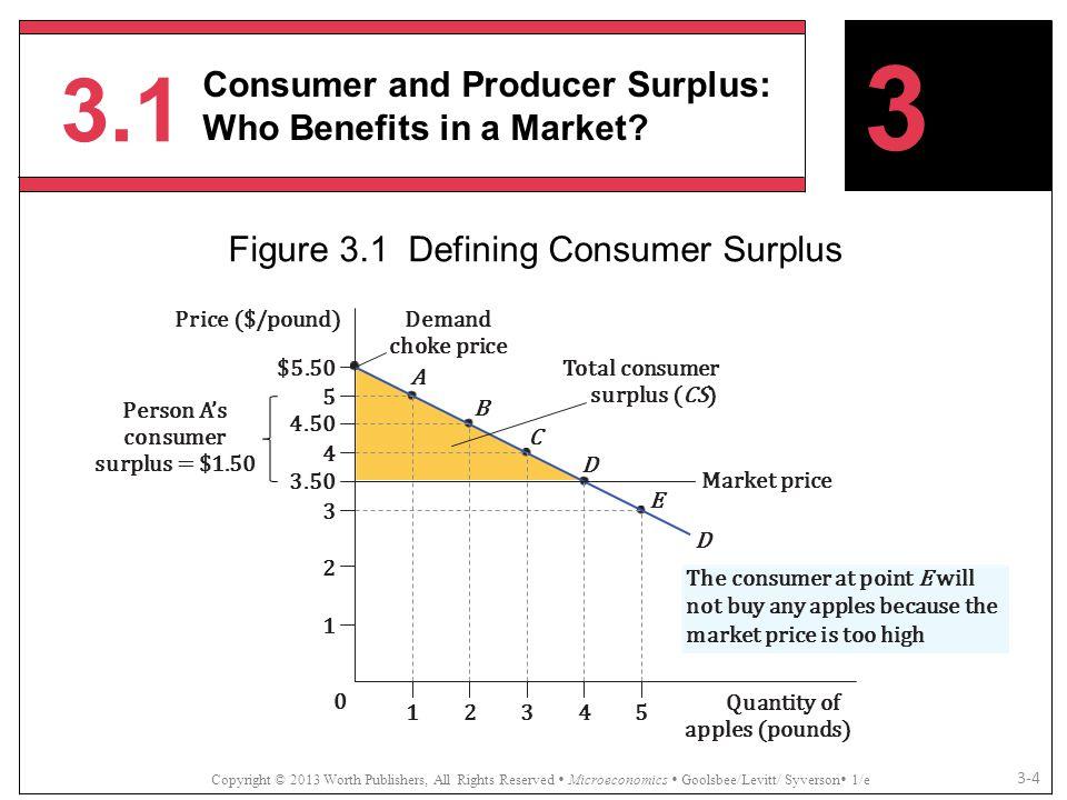 Figure 3.1 Defining Consumer Surplus