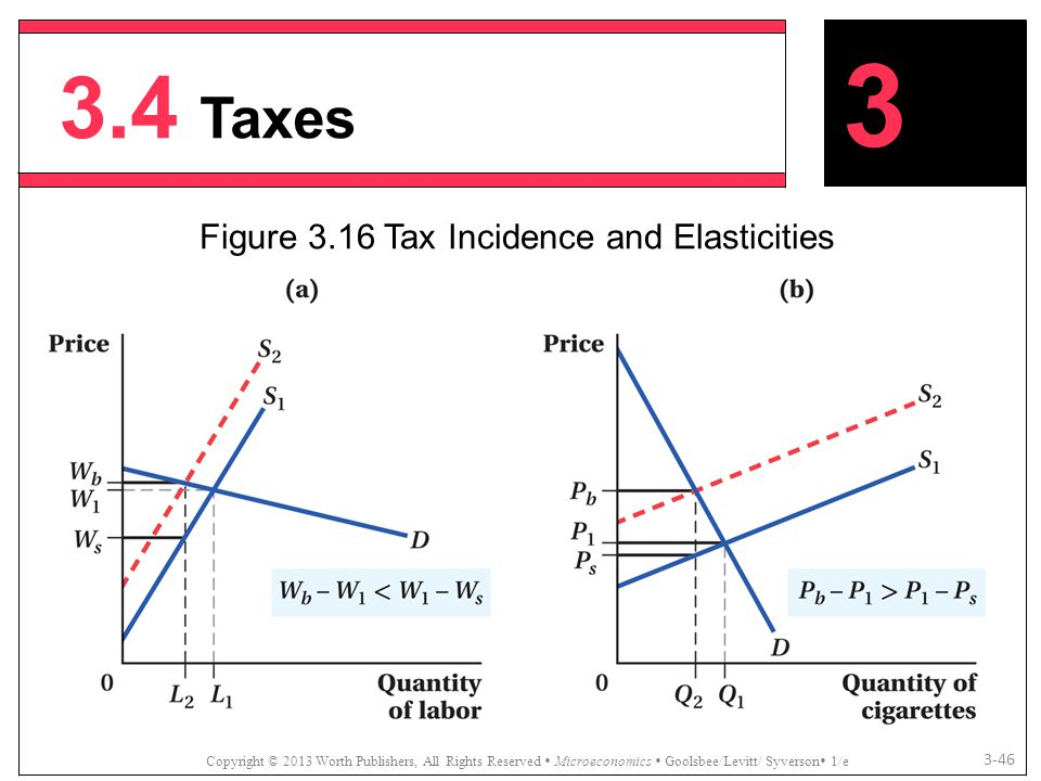Figure 3.16 Tax Incidence and Elasticities