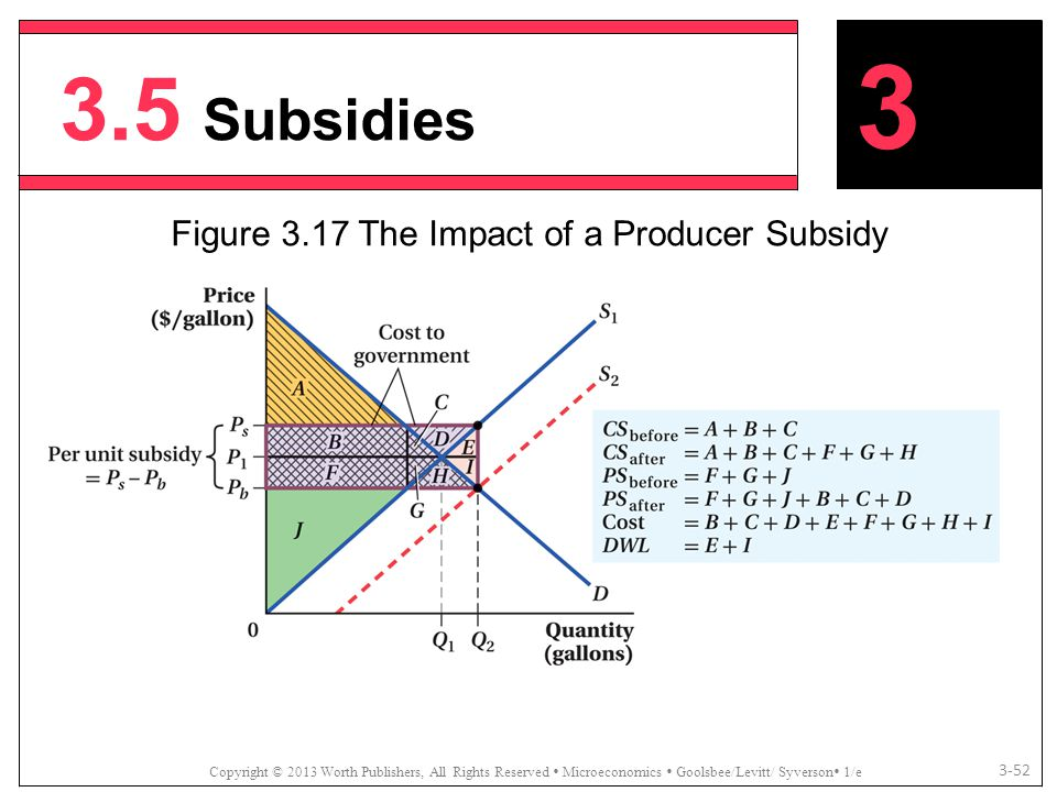 Figure 3.17 The Impact of a Producer Subsidy