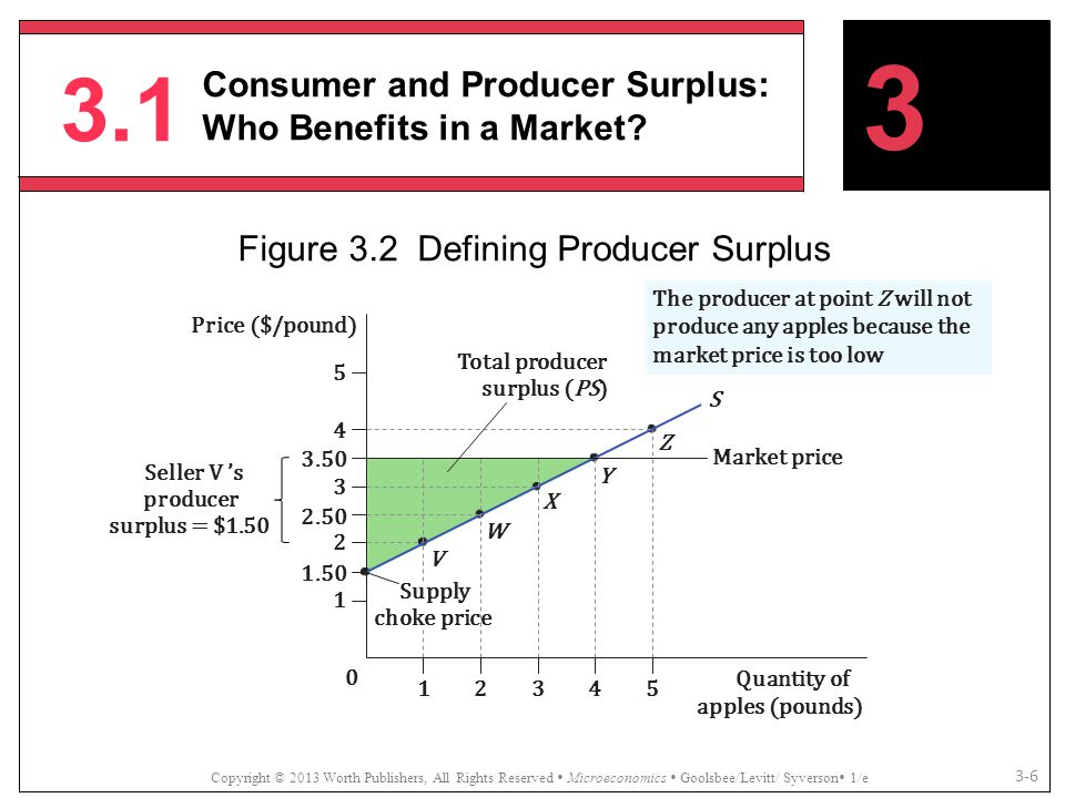 Figure 3.2 Defining Producer Surplus