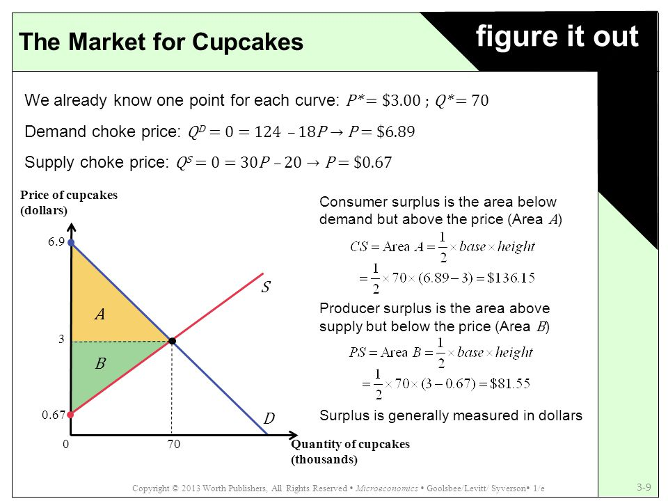 figure it out The Market for Cupcakes